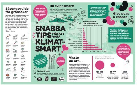 Klimatsmart vecka i Göteborgs skolor och förskolor