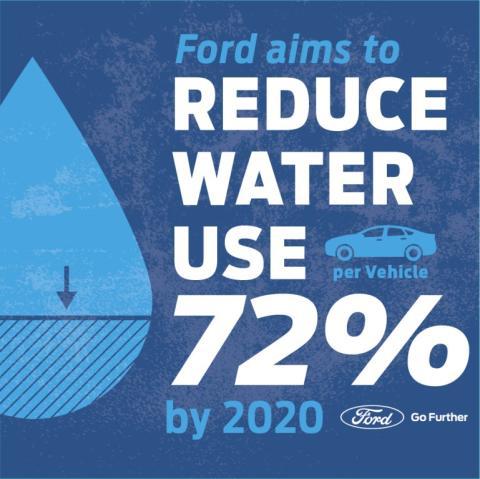 A Ford tovább mérsékli az autógyártás vízfelhasználását; a hosszú távú cél, hogy a gyártás során a vállalat egyáltalán ne használjon iható vizet