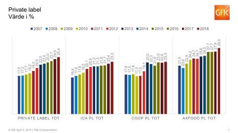 Handelns egna varumärken - kedjeutveckling 2007-2018