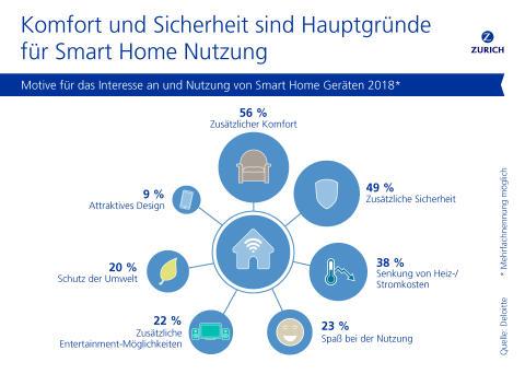 Motive für die Nutzung von Smart Home Geräten