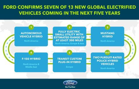 2020-ra elektromos hajtású F-150 pickup, Mustang és Transit gyarapítja a Ford elektromos kínálatát; az Elektromos Autók és önvezető autók gyártási kapacitásának bővítésére 700 új amerikai munkahelyet teremt a vállalat