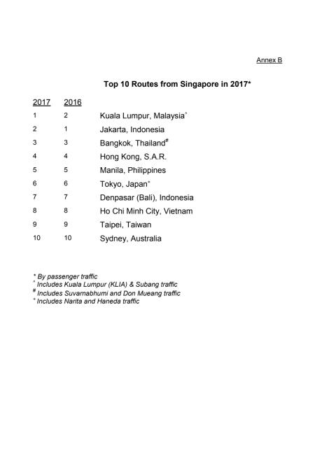 [Annex B] Top 10 routes from Singapore for 2017