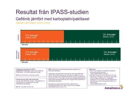 Grafer IPASS-studien