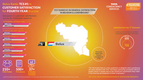 Whitelane Research: Tata Consultancy Services raises the bar in customer satisfaction in Belgium and Luxembourg