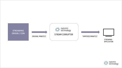 Eyevinn Stream Corruptor Available as Closed Beta