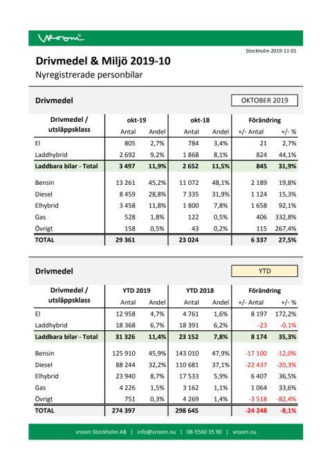 Drivmedel & Miljö 2019-10