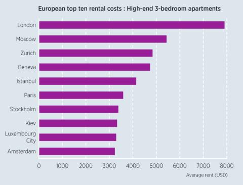London is Europe's most expensive city for high-end rental accommodation