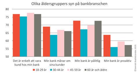 Kundnöjdheten går upp men  polariseringen ökar i bankbranschen