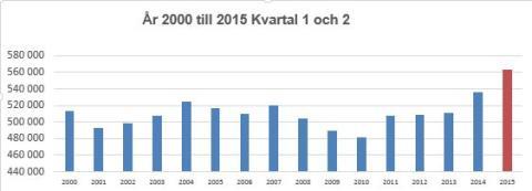 År 2000 till 2015 q1 och q2