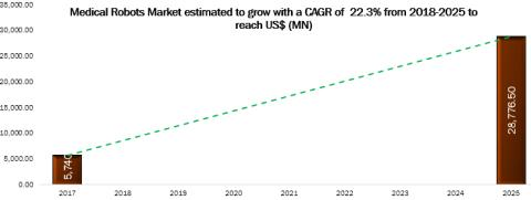Medical Robots Market Analysis 2017-2025: Key Findings, Regional Analysis, Key Players Profiles and Future Prospects