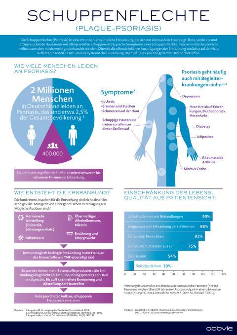 Factsheet: Schuppenflechte (Plaque-Psoriasis)