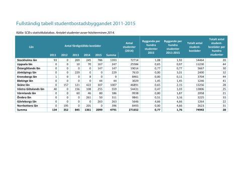 Fullständig tabell studentbostadsbyggandet 2011-2015