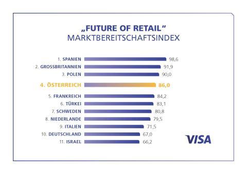 Visa Europe Studie: Österreichischer Handel gut gerüstet für die veränderten Marktbedingungen
