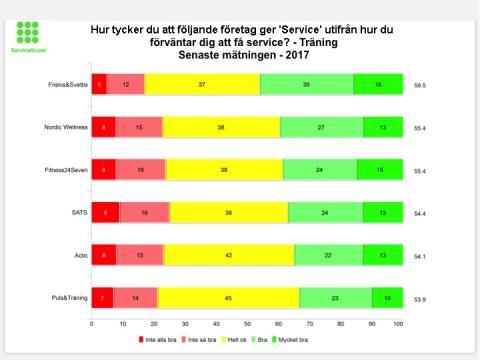Friskis&Svettis bäst på service 2017