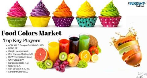 Food Colors Market Global Industry Key Plans, Historical Analysis, Segmentation, Application, Technology, Trends and Opportunities Forecasts to 2027