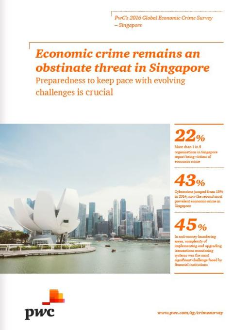 Cybercrime rises sharply from 15% to 43% to become the second most prevalent economic crime in Singapore reveals PwC's 2016 Global Economic Crime Survey