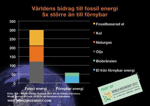 Världens bidrag fem gånger större till fossil energi