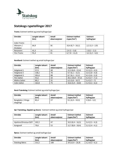 Rype og skogsfugltaksering Statskog 2017