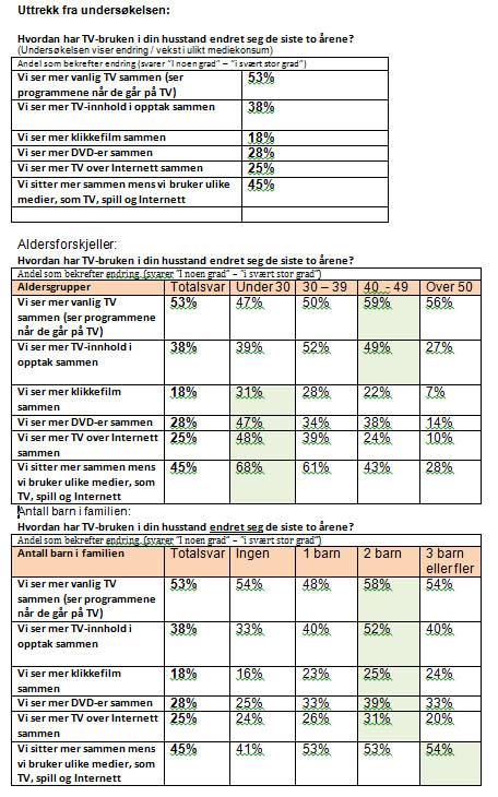 Sammendrag av undersøkelsen: Nye Medievaner 2012