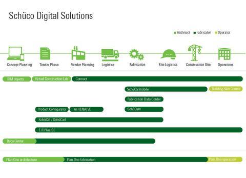 Schüco digitale løsninger