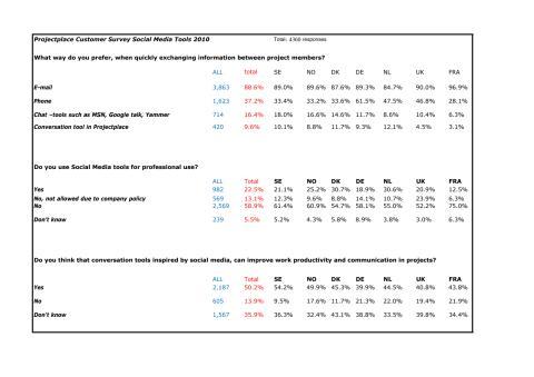 Projectplace Social Customer Survey - results per market