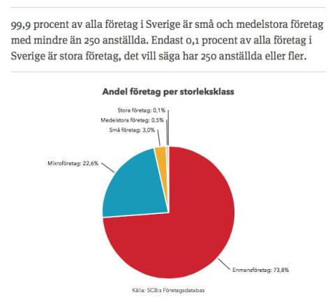 Sveket mot de svenska småföretagen