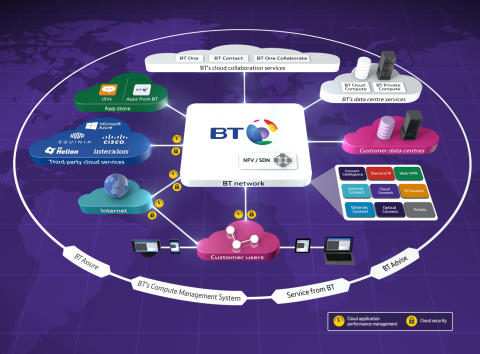 BT announces new software-defined network capability for the age of the cloud