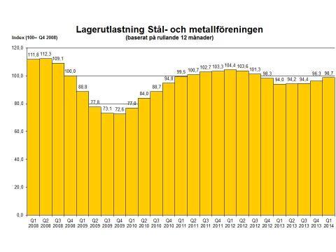 Fortsatt försiktig ökning av stålförsäljningen