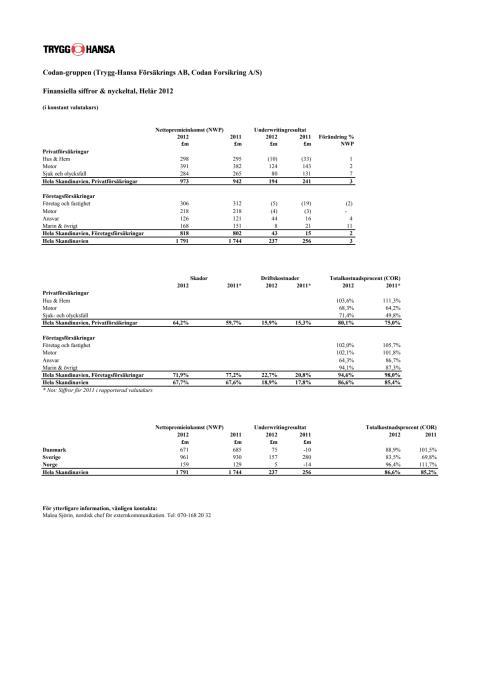 Finansiella siffror och nyckeltal, Codan-gruppen Helårsrapport 2012