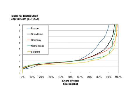 Distributionskapitalkostnad och värmemarknadsandelar för fjärrvärme