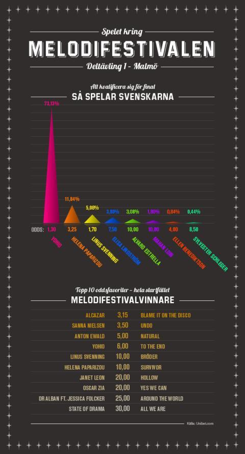 Infografik - Melodifestivalen deltävling 1
