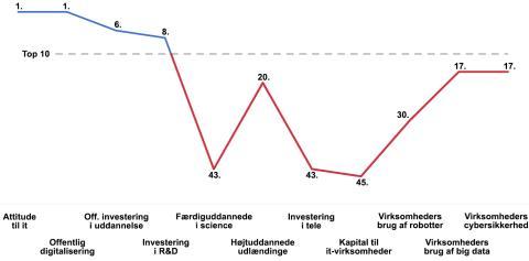 Danmark taber den digitale fødekæde