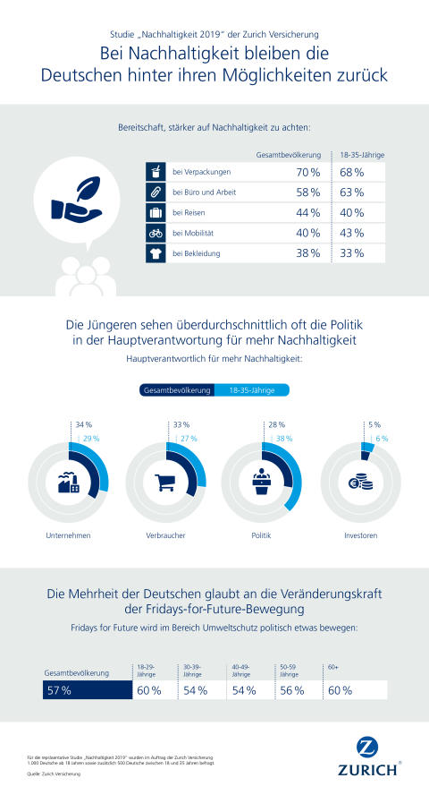 """Infografiken Zurich Studie """"Nachhaltigkeit 2019"""""""
