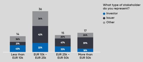 Survey: Annual external costs for impact reporting typically in EUR10-25k range