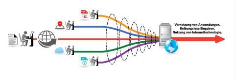Digitale Transformation beginnt mit dem Scannen
