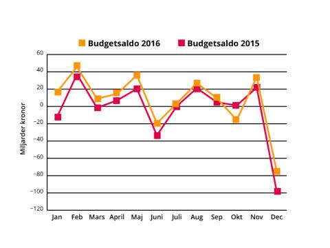 Överskott i statens budget för 2016