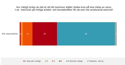 TNS Sifos undersökning över etiska krav på varuinköp i kommuner