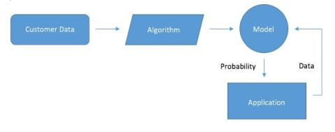 Machine learning - a quick go-to guide for dummies