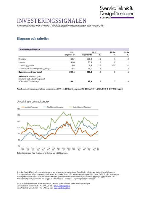 Svenska Teknik&Designföretagen: Pressmeddelande (Bilder) Investeringssignalen, mars 2014