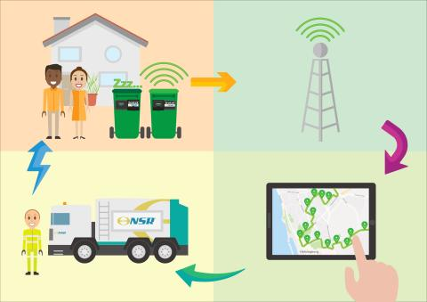 Almi Invest investerar i digital avfallshantering