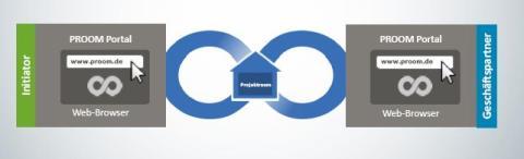 Datenaustausch im Maschinenbau: PROCAD zeigt PROOM auf den 11. Maschinenbautagen