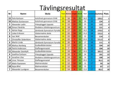 Resultatlista från kvaltävlingen till Yrkes-SM i Söderhamn