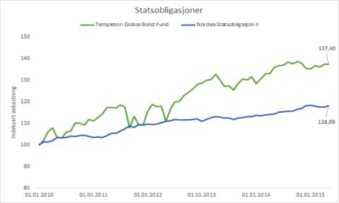 Statsobligasjoner