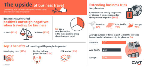 CWT Research Reveals Positives Significantly Outweigh Negatives at Work and at Home When Traveling for Business