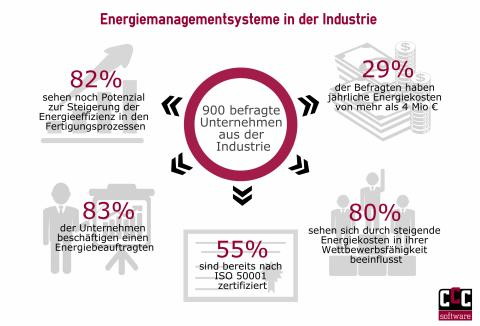 Infografik: Energiemanagement in der Industrie