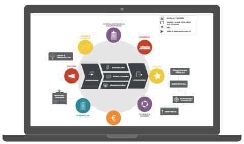 Qualitivo - Ledningssystem för systematiskt kvalitetsarbete enligt SOSFS 2011:9 i samarbete mellan Svenska Vård och Barium