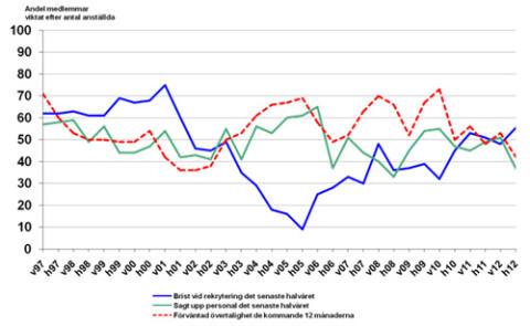 Stabil arbetsmarknad för statligt anställda trots fördjupad lågkonjunktur