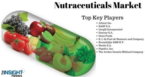 Know about Nutraceuticals Market 2019 In-Depth Research Report with top key players – Koninklijke DSM N.V., Nestle S.A., PepsiCo, Inc., The Archer Daniels Midland Company