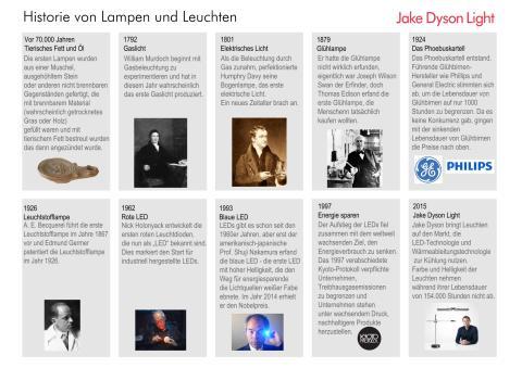 Historie von Lampen und Leuchten