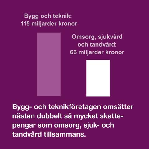 Vårdföretagarnas mytkalender: Vård- och omsorgsbranschen kostar mest av alla skattefinansierade branscher (myt 21)